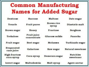 A list of commonly used names for sugar